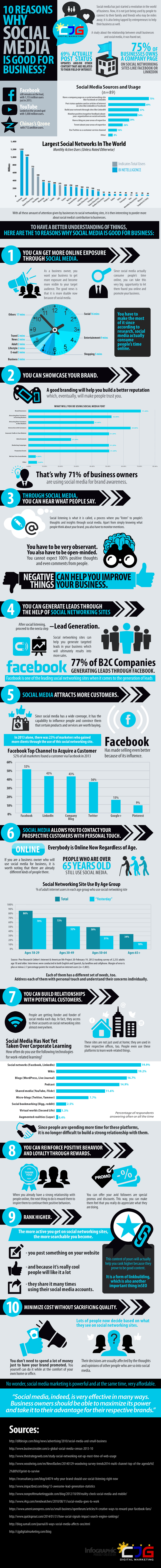 10-Reasons-Why-Social-Media-is-Good-for-Business
