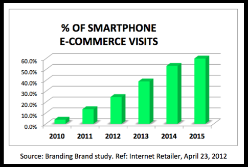 Number of smartphone e-commerce visits