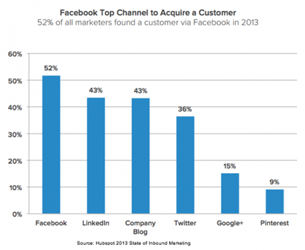 facebook top channel to acquire a customer