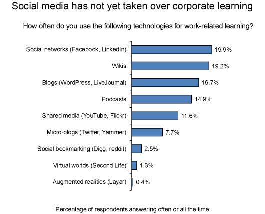 social media for work-releated learning