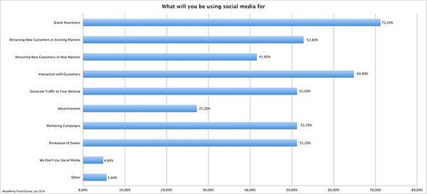 woodwing-trend-survey-2014-social-media-goals