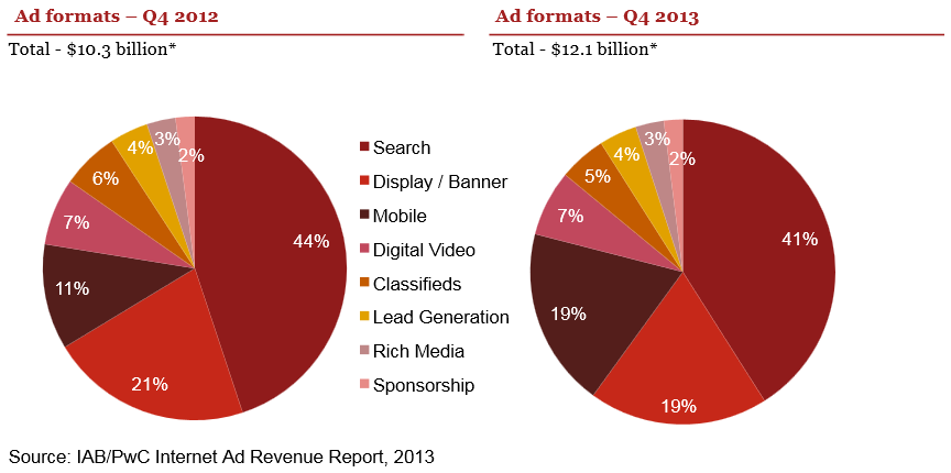 ad formats 2012 to 2013