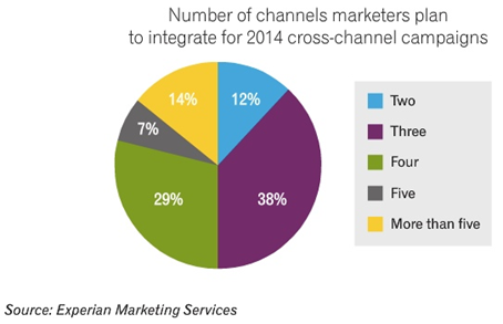 brands are ramping up their multi-channel digital marketing strategies