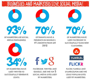 businesses and marketers love social media