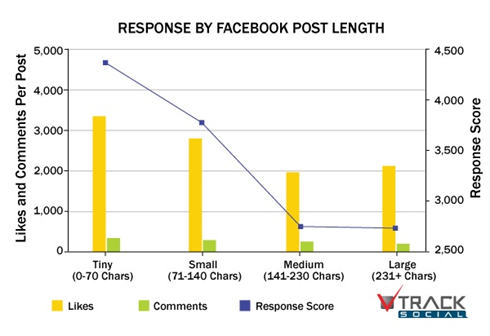 response by facebook post length