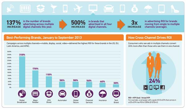 spending in multi-channel digital marketing