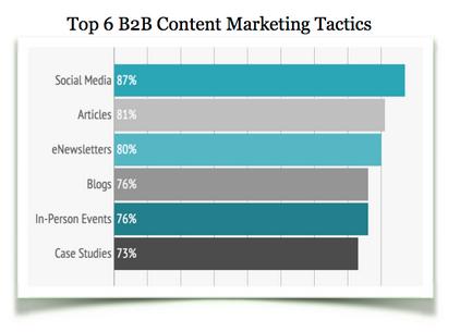 top 6 b2b content marketing tactics