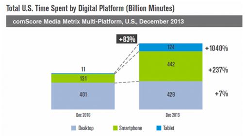 total us time spent by digital platform