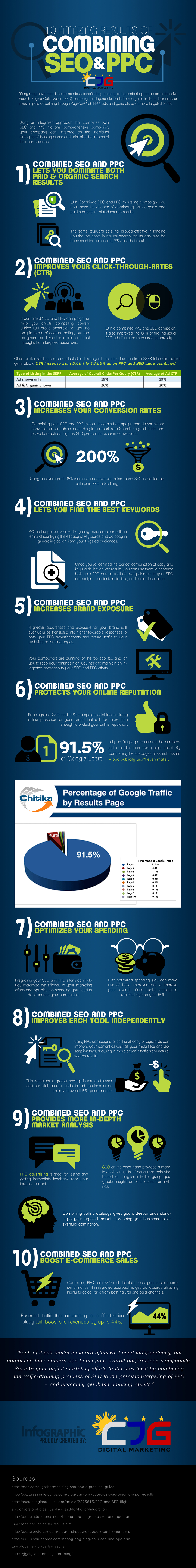 10 Amazing Results of Combining SEO and PPC (Infographic) - An Infographic from CJG Digital Marketing