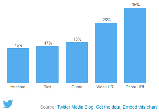 What fuels a Tweet's engagement- - Twitter Blogs