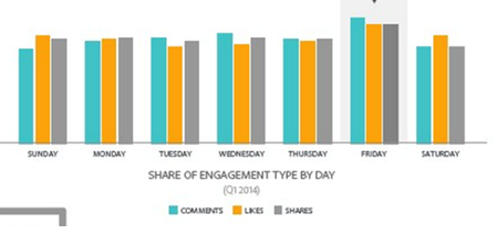 facebook sgare engagement type by day Q12014