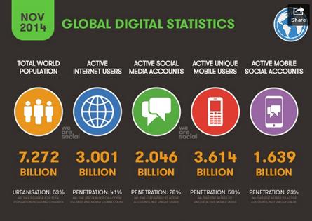 nov 2014 global digital statistics