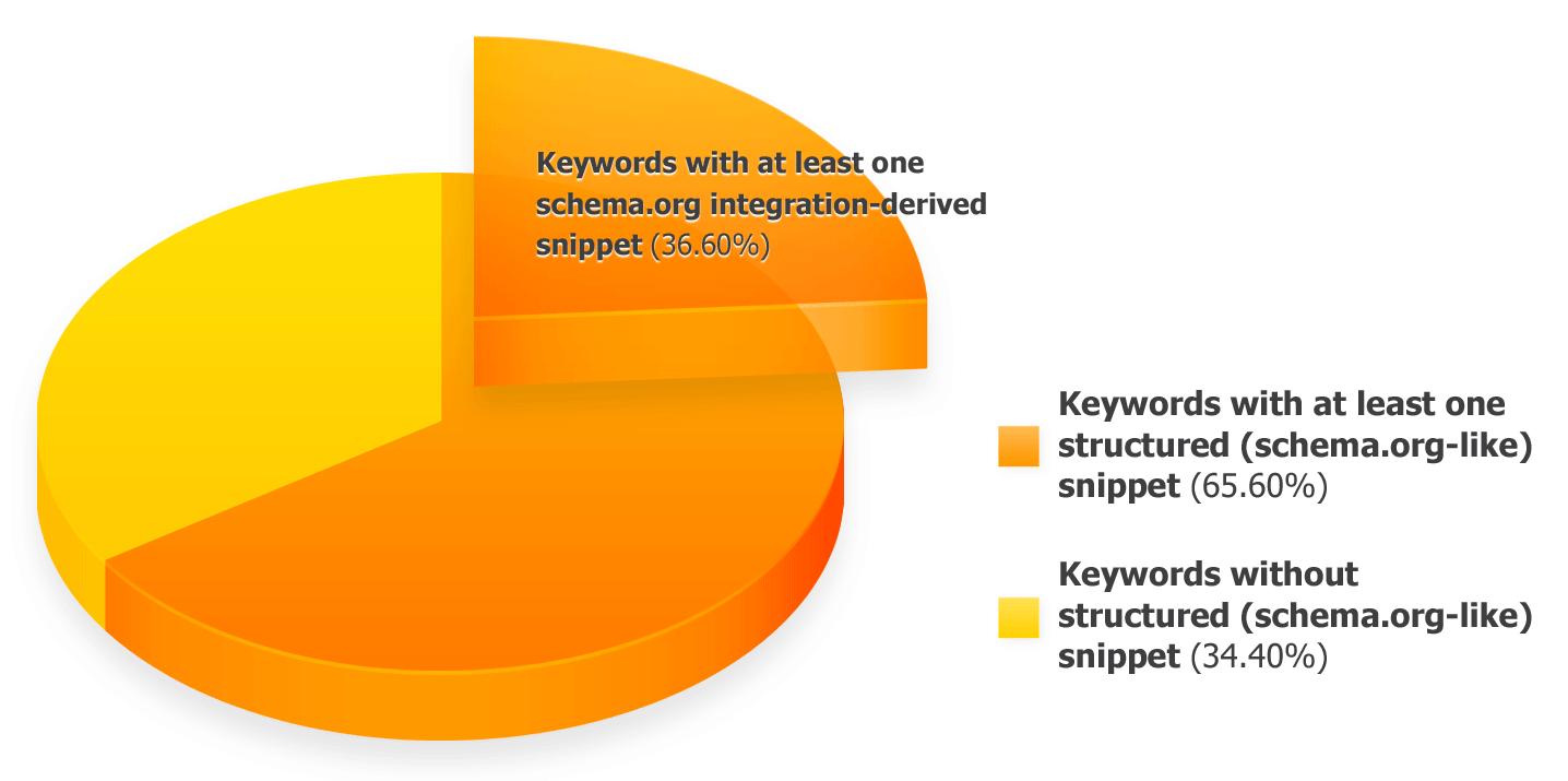 schemaorg_keywords-schema-integrations-2014_us