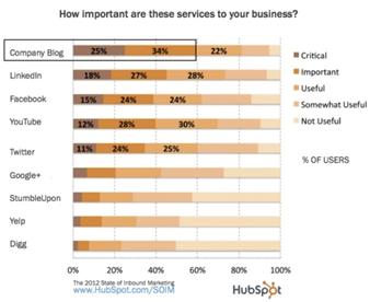 importance of company blog