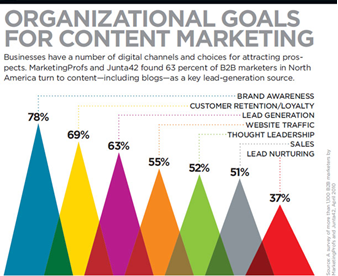 organizational goals for content marketing