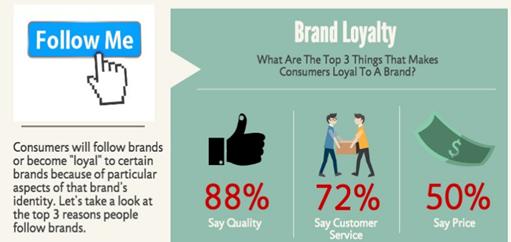 brand loyalty - b2c