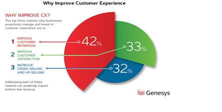 genesys - improving cx