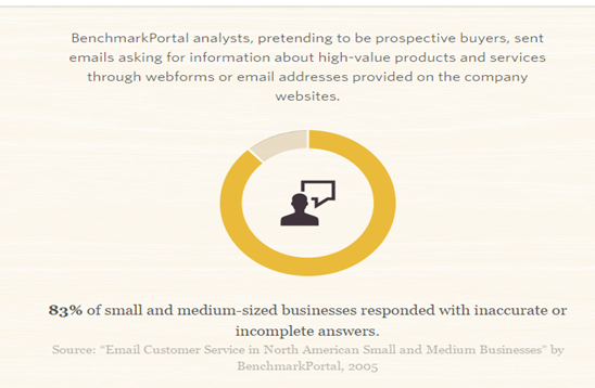 smb sending information survey by benchmarkportal