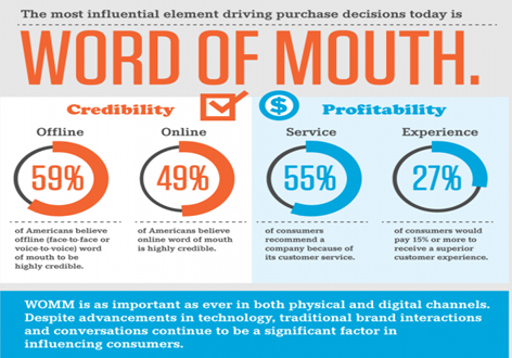 word of mouth study by smart insights