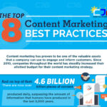 The Top 8 Content Marketing Best Practices (Infographic)