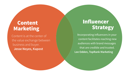 the-relationship-between-content-marketing-and-influencer-marketing