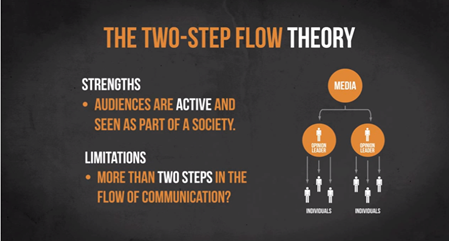 the-two-step-flow-model
