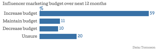 influencer-marketing-budget-over-next-12-months
