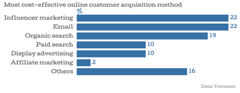 most-cost-effective-online-customer-acquisition-methods