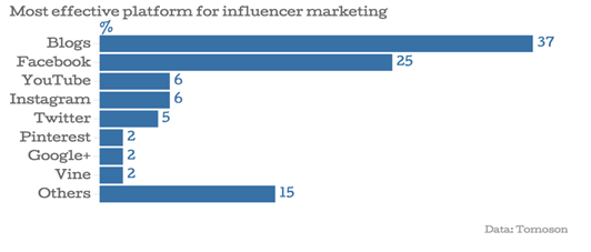 most-effective-platform-for-influencer-marketing