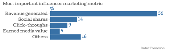 most-important-influencer-marketing-metric