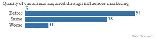 quality-of-customers-in-influencer-marketing