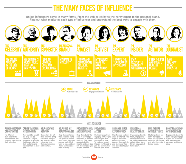 the-many-faces-of-influencer-marketing