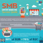 SMB Content Marketing Success Guide (Infographic)
